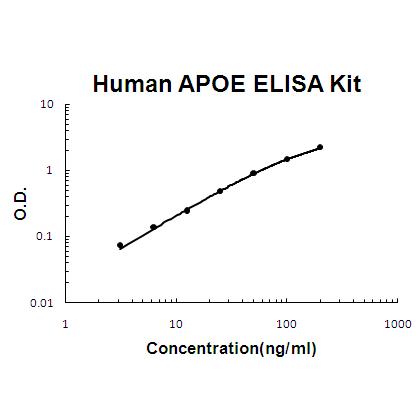 Human APOE ELISA Kit