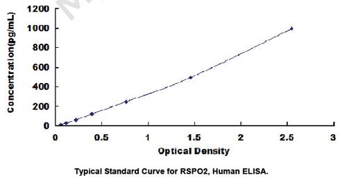 Human RSPO2 ELISA Kit