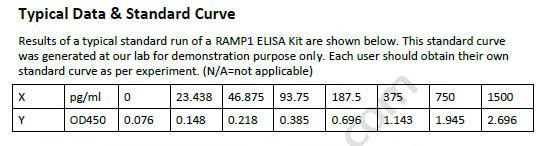 Human RAMP1 ELISA Kit