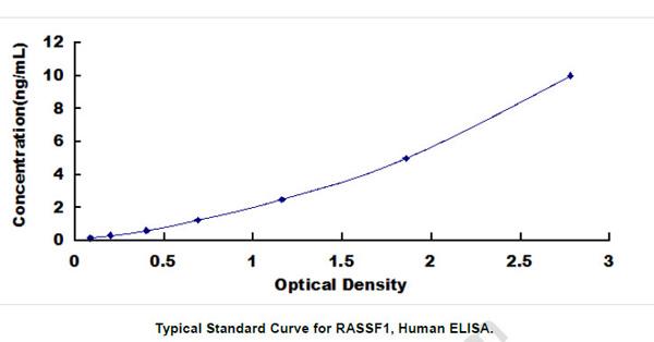 Human RASSF1 ELISA Kit