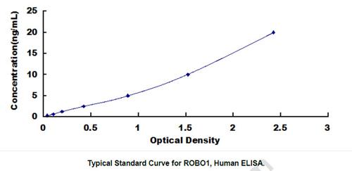 Human ROBO1 ELISA Kit