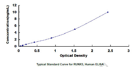 Human RUNX3 ELISA Kit