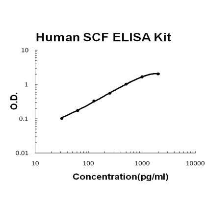 Human KITLG ELISA Kit