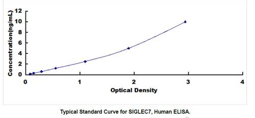Human SIGLEC7 ELISA Kit