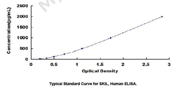 Human SKIL ELISA Kit