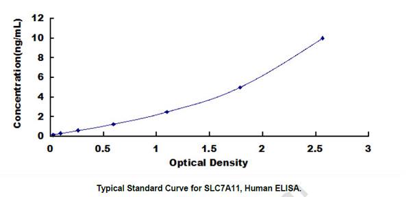 Human SLC7A11 ELISA Kit