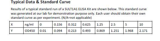 Human SULT1A1 ELISA Kit