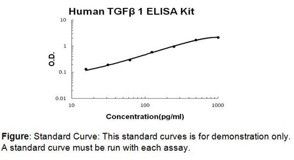 Human TGF-beta1 ELISA Kit