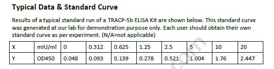 Human TRACP-5b ELISA Kit