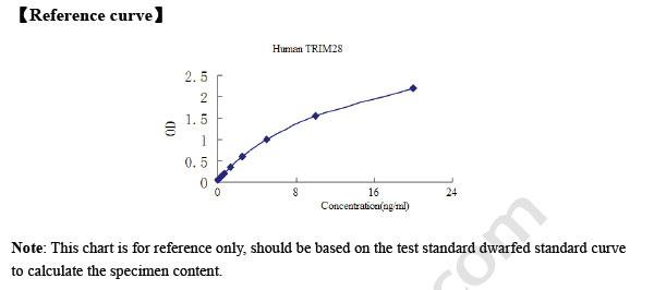 Human TRIM28/KAP1/RNF96/TIF1B ELISA Kit