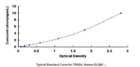 Human TRA2B ELISA Kit