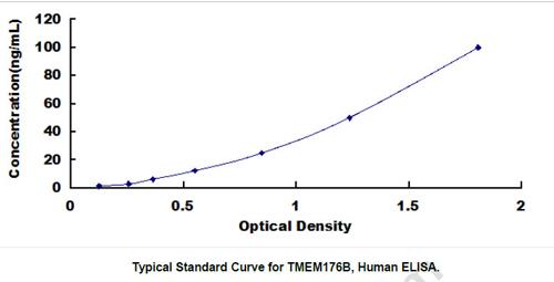Human TMEM176B ELISA Kit
