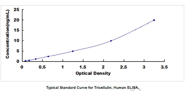 Human TRIC ELISA Kit