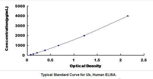 Human Ub ELISA Kit