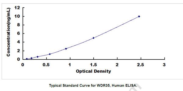 Human WDR35 ELISA Kit