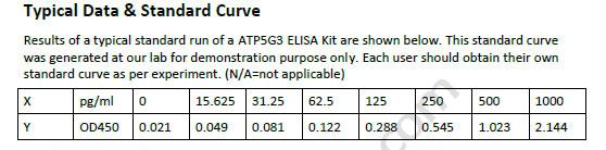 Human ATP5G3 ELISA Kit