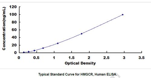 Human HMGCR ELISA Kit