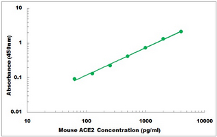 Mouse Ace2 ELISA Kit