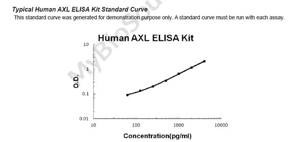 Human AXL ELISA Kit