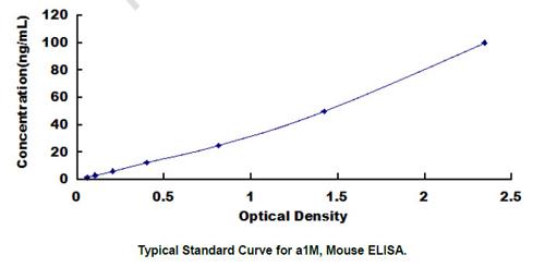 Mouse a1M ELISA Kit