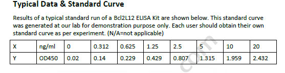 Human BCL2L12 ELISA Kit