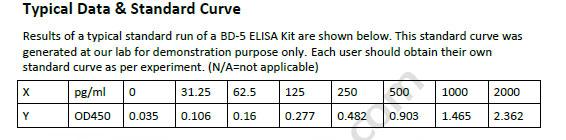 Human BD-5 ELISA Kit