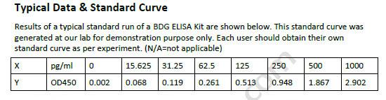 Human BDG ELISA Kit