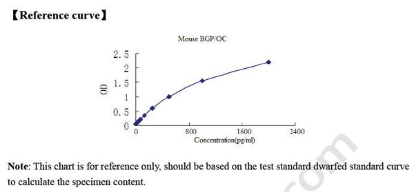 Mouse BGP / OC ELISA Kit