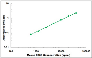 Mouse Ncam1 ELISA Kit