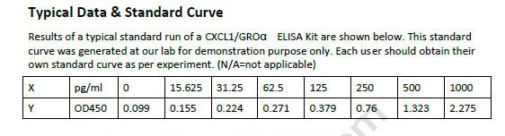 Mouse CXCL1 / GROalpha ELISA Kit