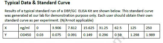 Mouse DBP/GC ELISA Kit