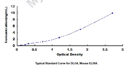 Mouse Dlg4 ELISA Kit