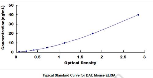 Mouse DAT ELISA Kit