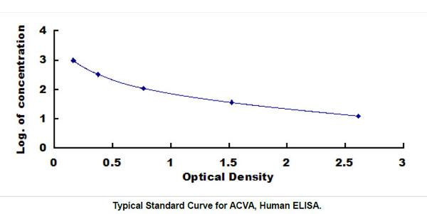 Human ACVA ELISA Kit