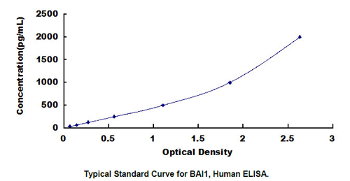 Human BAI1 ELISA Kit