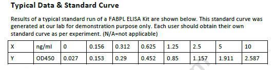 Mouse FABPL ELISA Kit