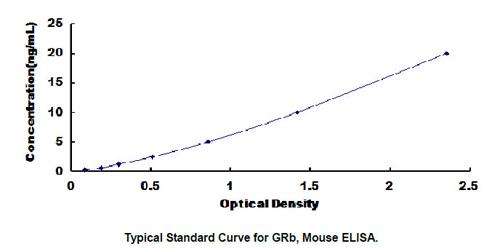 Mouse GRb ELISA Kit