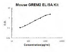 Mouse Grem2 ELISA Kit