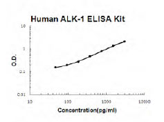 Human ACVRL1 ELISA Kit