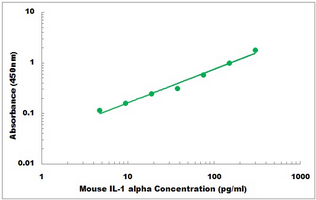 Mouse Il1a ELISA Kit