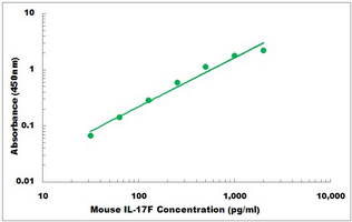 Mouse Il17f ELISA Kit