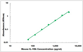 Mouse Il1rn ELISA Kit