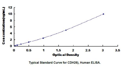 Human CDH26 ELISA Kit