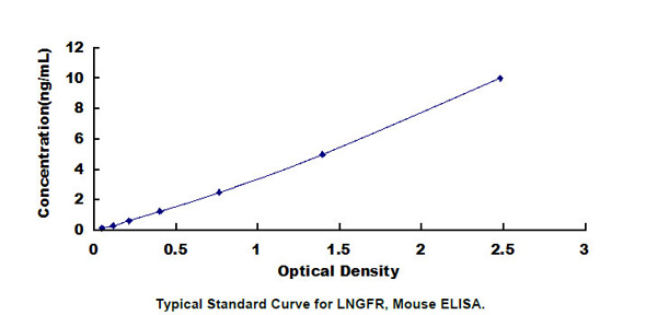 Mouse LNGFR ELISA Kit