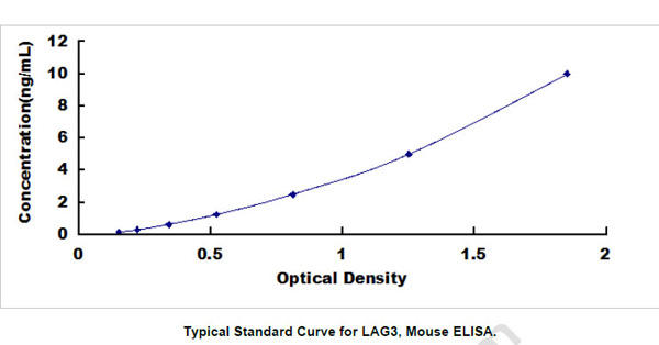 Mouse Lag3 ELISA Kit