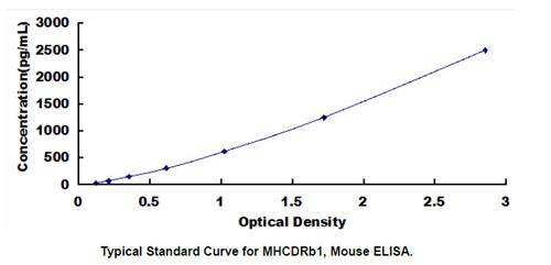 Mouse MHCDRb1 ELISA Kit