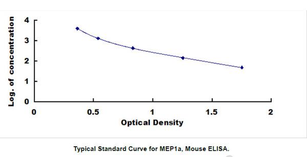 Mouse Mep1a ELISA Kit