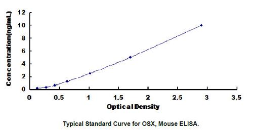 Mouse OSX ELISA Kit