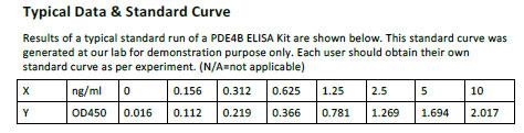 Human PDE4B ELISA Kit