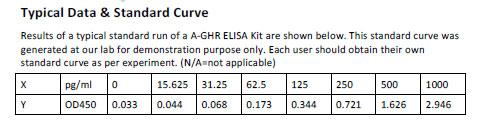 Human A-GHR ELISA Kit